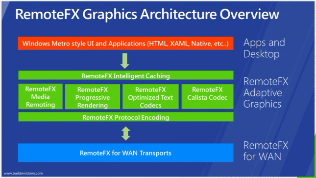 RemoteFX Architecture